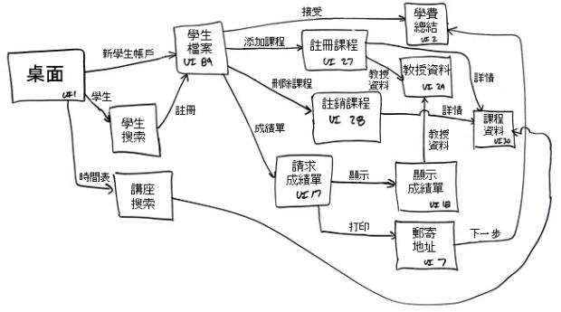 用戶界面流程圖