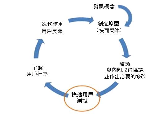 精益 UX 過程